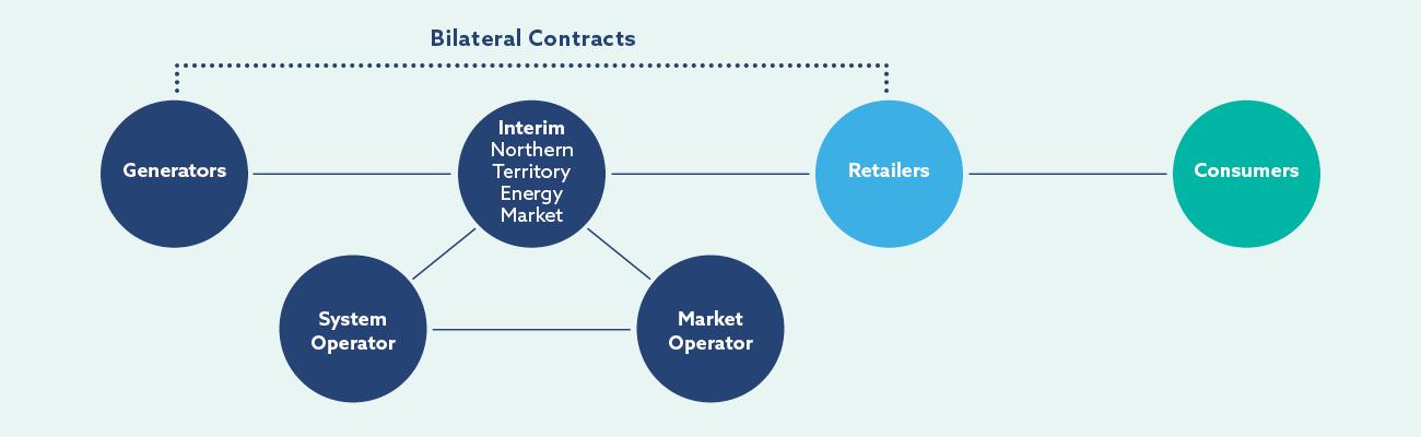 I-NTEM Market Operator Image