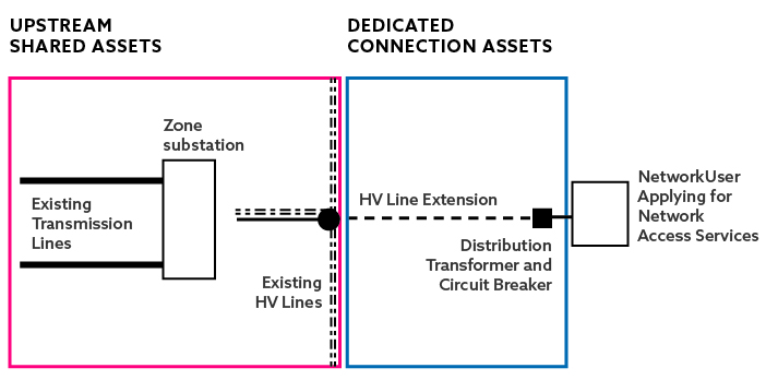 Example diagram of dedicated connection assets and upstream shared assets for network capital contributions