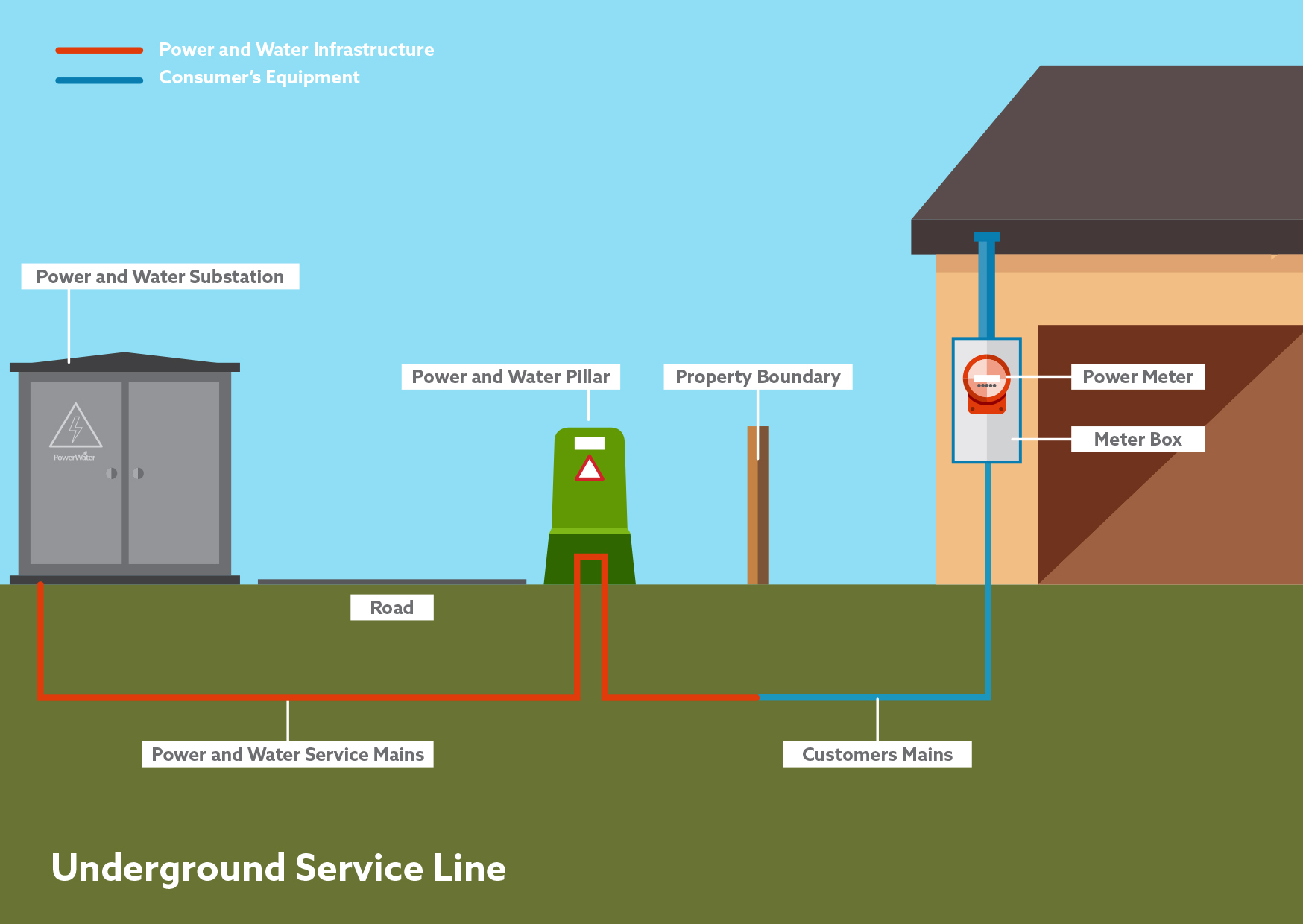 Infographic of underground power service line
